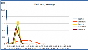 deficiency_ave_histogram