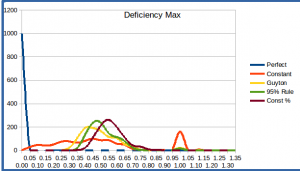 deficiency_max_histogram