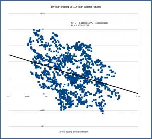 s&p500_correlation_10_10