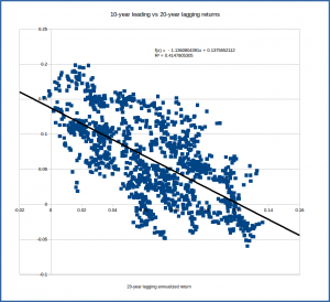 s&p500_correlation_10_20