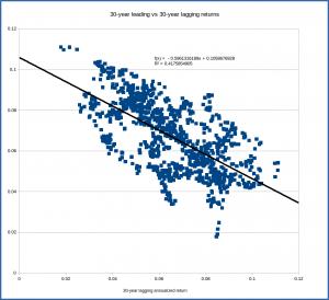 s&p500_correlation_30_30