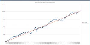 s&p500_long_term_logarithmic