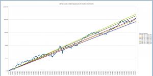 s&p500_long_term_logarithmic_multiple