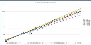 s&p500_long_term_logarithmic_multiple_1900