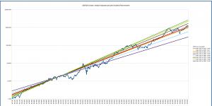 s&p500_long_term_logarithmic_multiple_1910