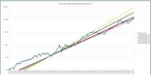 s&p500_long_term_logarithmic_multiple_1920