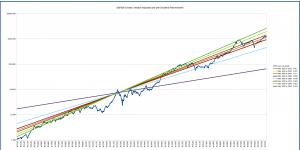s&p500_long_term_logarithmic_multiple_1930