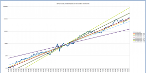 s&p500_long_term_logarithmic_multiple_1940