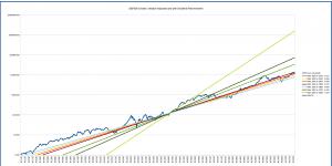 s&p500_long_term_logarithmic_multiple_1950