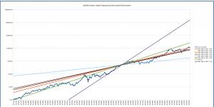 s&p500_long_term_logarithmic_multiple_1960