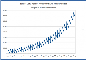 annual_vs_monthly_1000_scenario_average